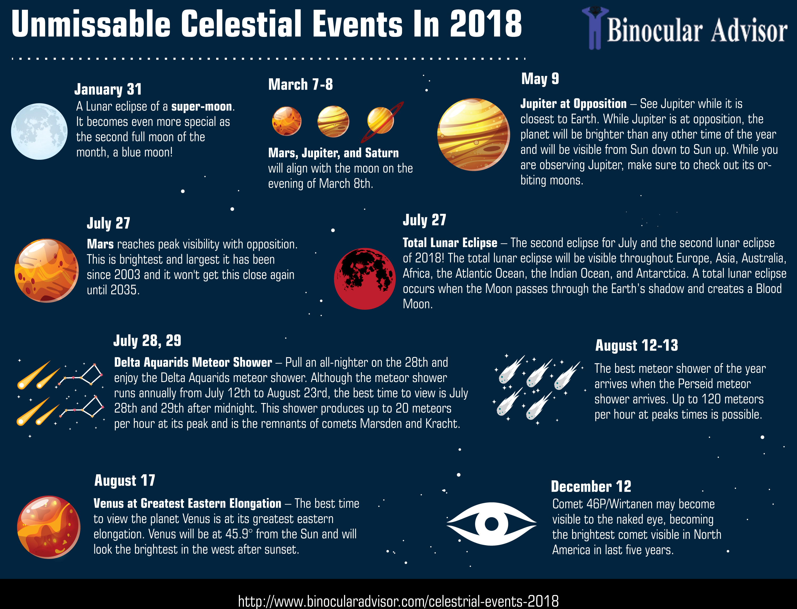 Celestial Events 2018